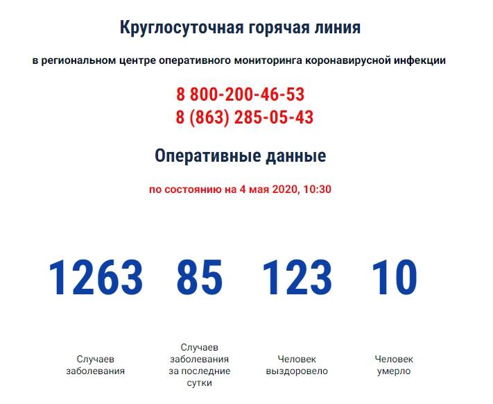 COVID-19: В Таганроге за сутки количество заболевших коронавирусом возросло с 19 до 23 человек