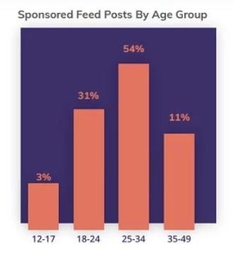Число рекламных постов в Instagram выросло на 48%, изображение №1
