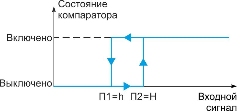 Рис.1. Функция «Больше» с независимым заданием порогов срабатывания