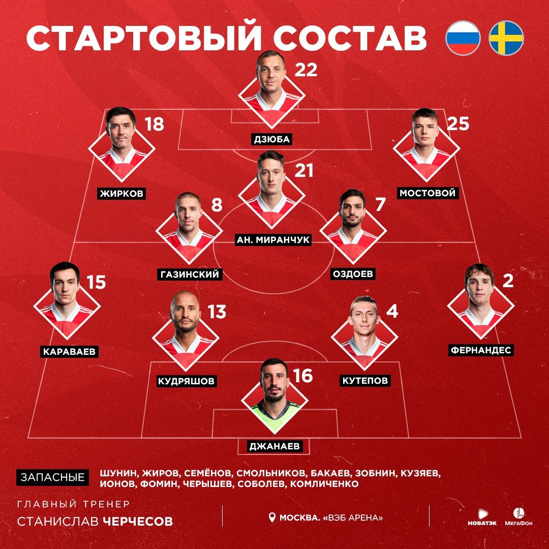 Состав сборной России на товарищеский матч со Швецией.