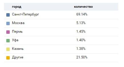 Статистика группы