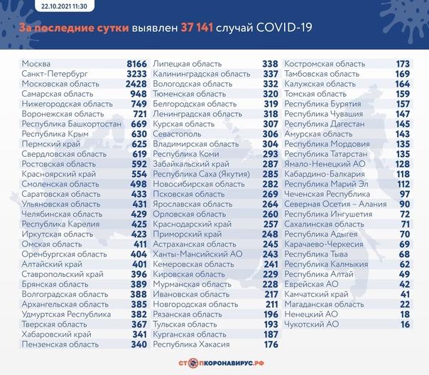 749 заболевших - новый ковидный максимум по числу ...