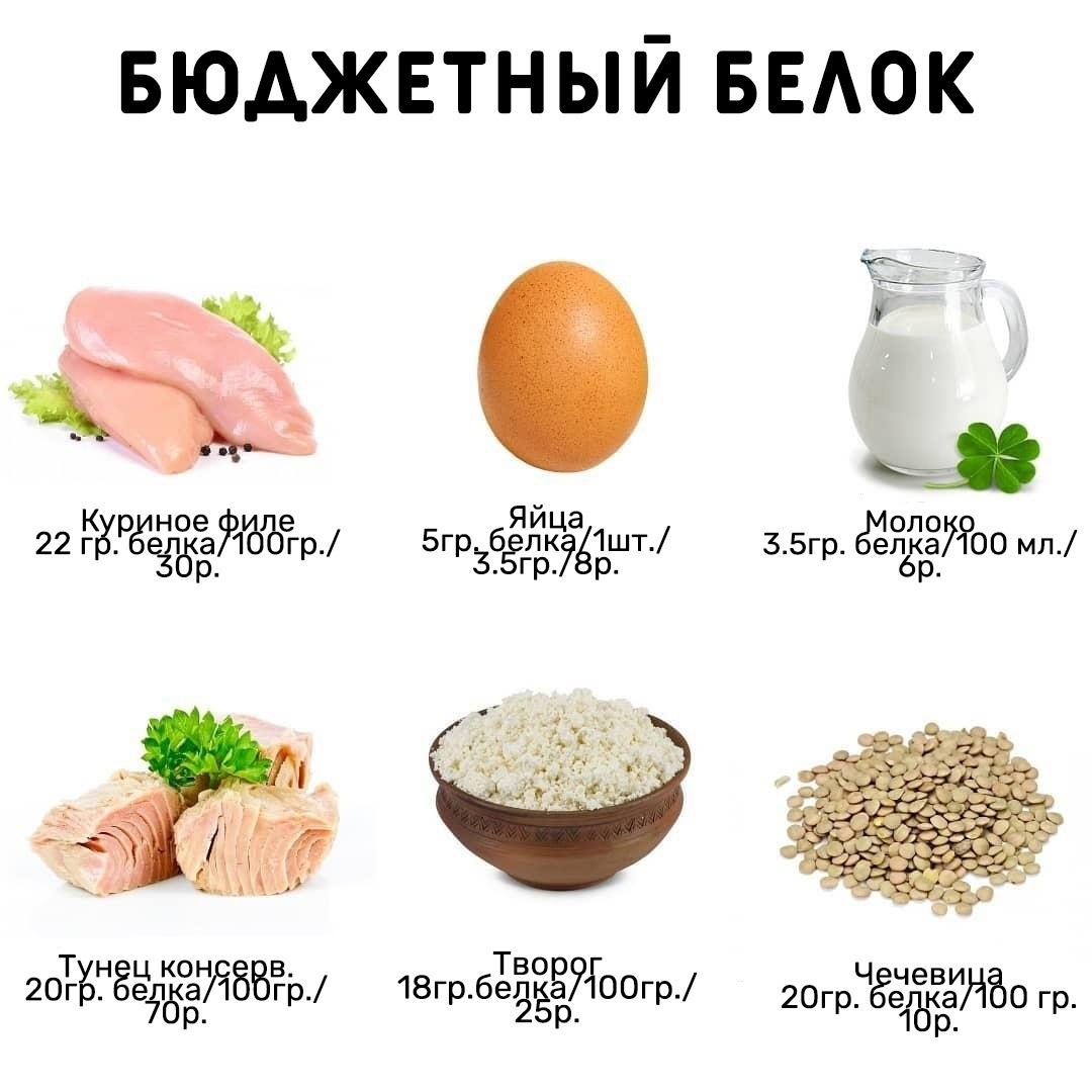 Список продуктов, которые могут относится к бюджетному белку