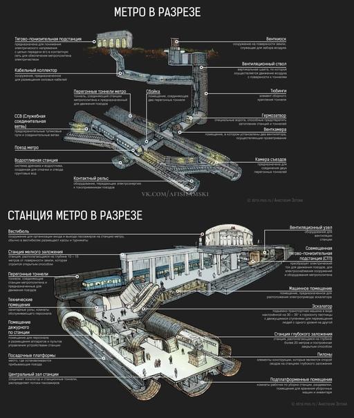 А вы знаете, как выглдяит метро и станция подземки...