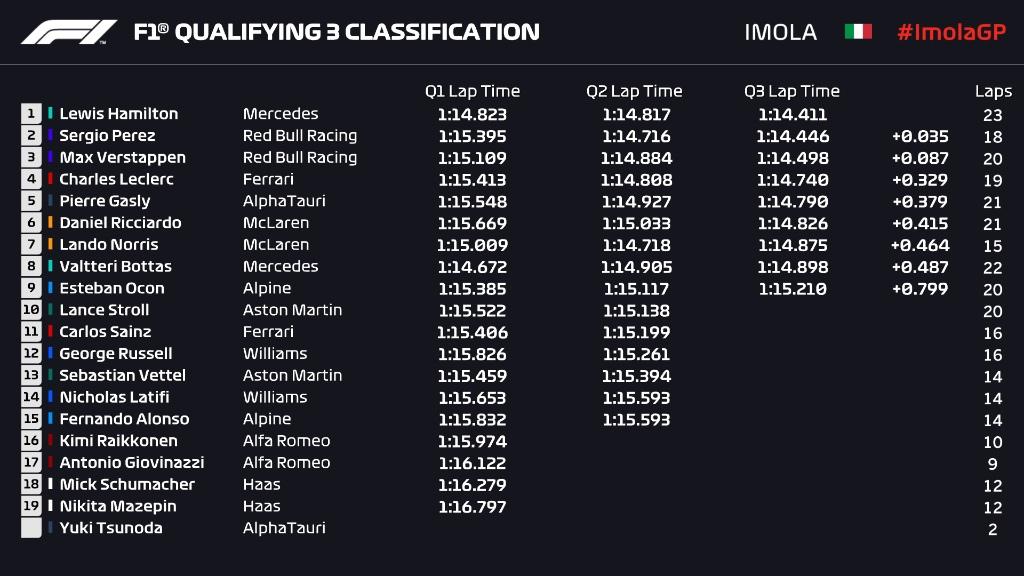 Imola GP Qualifying results