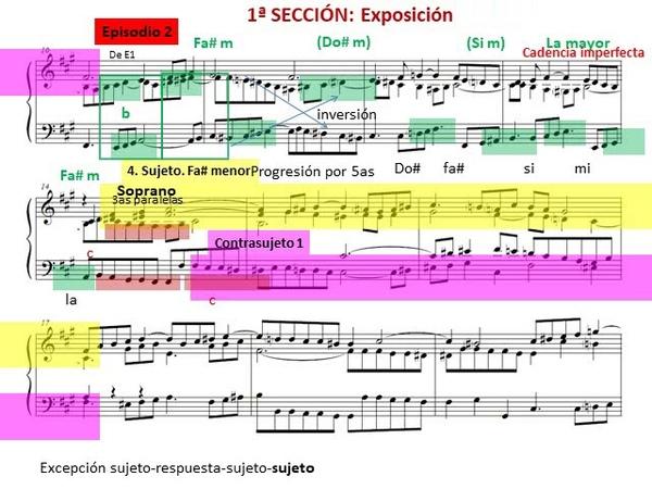 Análisis de la fuga 14 en Fa menor BWV 859 de El clave bien temperado I de J S Bach